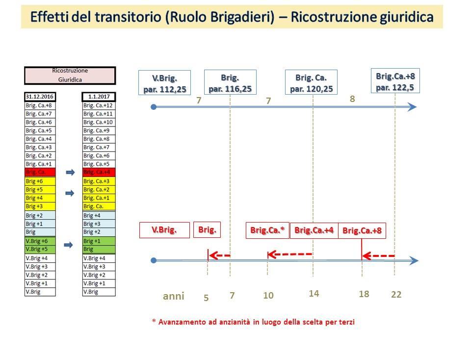 riordino3